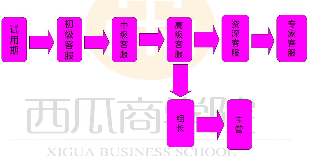 电商客服绩效考核方案2.png