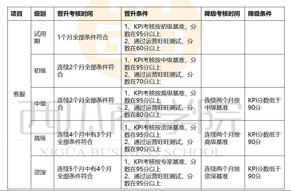 电商客服绩效考核方案3.png