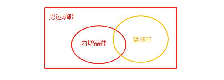 淘宝精选词根和长尾关系图