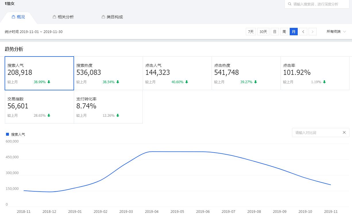 淘宝应季商品市场洞察搜索分析关键词趋势分析
